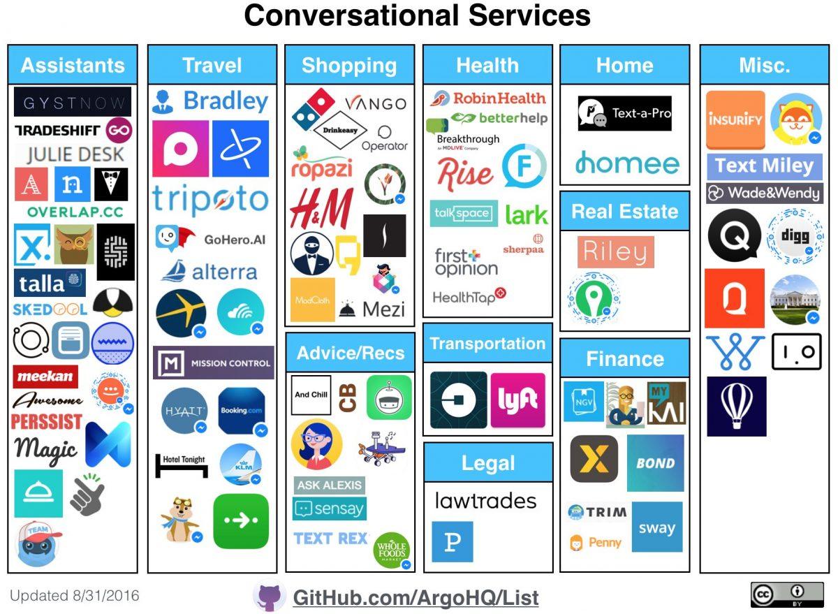 Mercado de conversational commerce